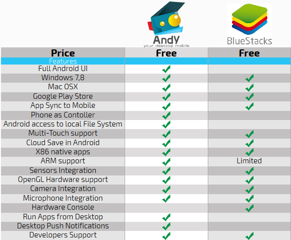 Andy-V-Bluestacks-Comparison